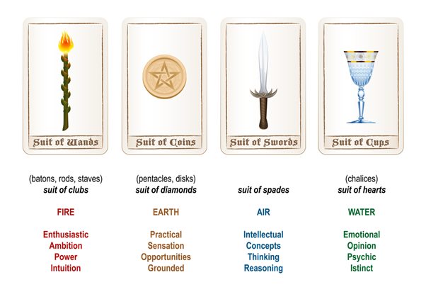 Definition of four suits in Tarot